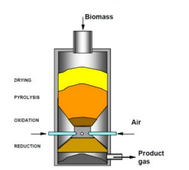 Sketch showing processes within a downdraft gasifier